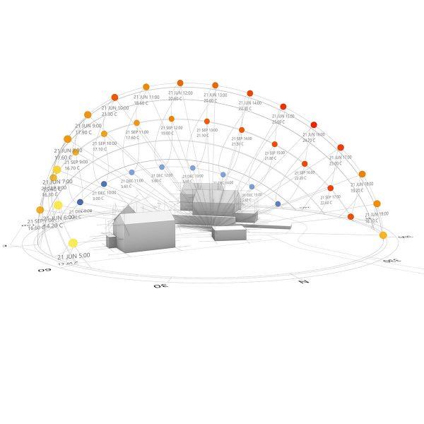 Energieplanungen Sonnenstand